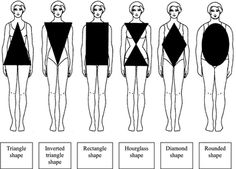 DIFFERENT BODY SHAPES Triangle, Inverted Shape, Rectangle , Hourglass, Diamond and Rounded