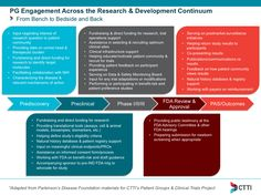 PG Engagement Continuum