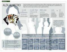 Alza al metro; conoce en qué se gastará el dinero http://publimx.mx/1cAMDgr