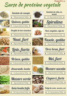 surse-de-proteine-vegetale Spirulina, Helathy Food, Healthy Drinks, Healthy Recipes, Quinoa, Health And Fitness Expo, 1200 Calories, Eat Smart, Health Eating