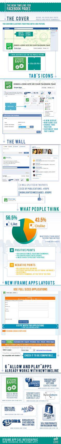 #Timeline #Facebook #Infographic