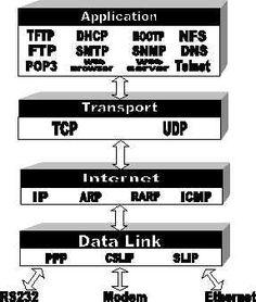 TCP/IP est une suite de protocoles (utilisé sur Internet).