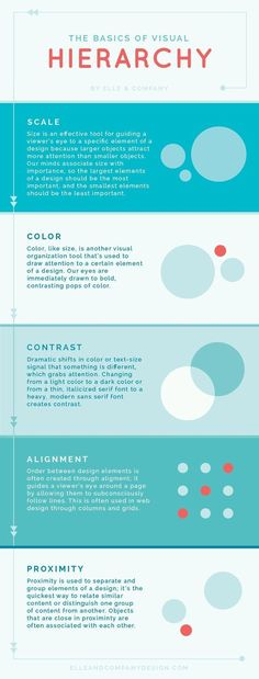 Web Design Basics: 5 Elements of Visual Hierarchy Every Non-Designer Must Know [Infographic] Are you just getting started with a new website for your business? Want to understand the basic principles that should guide your web design project? Basic Design Principles, Graphic Design Lessons, Web Design Quotes, Graphic Design Inspiration, Design Posters, Graphic Design Tutorials, Design Projects, Web Design Basics, Web Design Tutorial