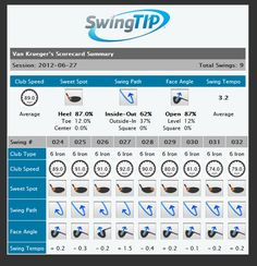 Golf. Golf. Golf. SwingTIP golf swing analysis performance scorecards can be created and shared in the mobile app after every practice session. Email them to a friend or Pro for advice.
