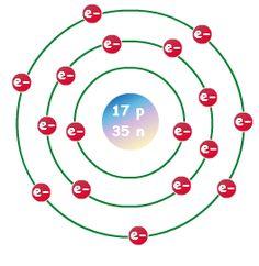 Bohr Model of Aluminum   Chemistry   Pinterest   Bohr model ...