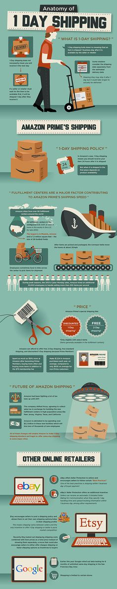 Unique Infographic Design, Anatomy Of 1 Day Shipping #Infographic #Design (http://www.pinterest.com/aldenchong/)