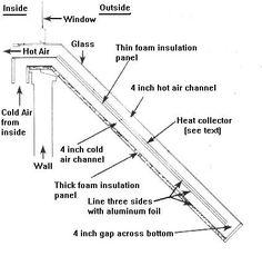 How To Build Solar Heating Panels Solar Heating Panels, Solar Energy Panels, Best Solar Panels, Solar Energy System, Solar Power, Wind Power, Solar Pool Heater, Passive Solar, Solar Projects