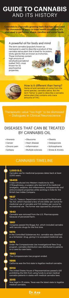 Controversial Cannabis Oil: Treat Stress, Pain & Even Cancer - Dr. Axe