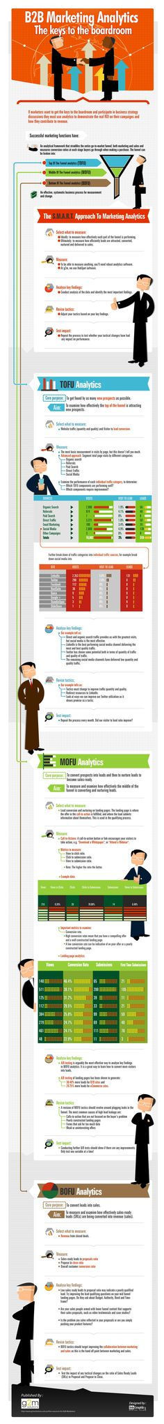 B2B Marketing Analytics #infographic #marketing