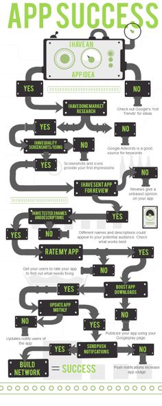 Roadmap to App Success