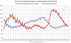 Update: The Inland Empire Bust and Recovery