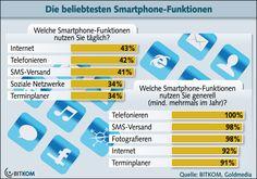 Smartphone-Funktionen: Internet wichtiger als Telefonieren