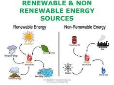 Renewable and non renewable energy recources - ThingLink #renewableenergy
