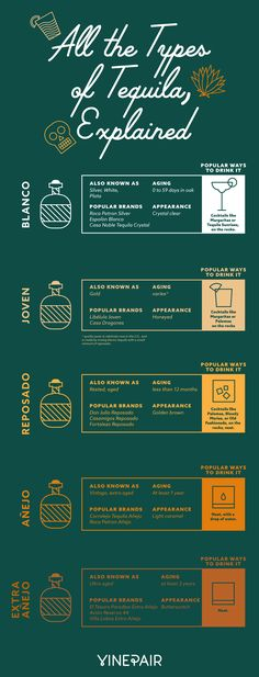 All of the types of tequila, explained, in an infographic Want to learn how to use blanco versus reposado tequila? Check out VinePair's infographic to the different types of tequila. Mezcal Cocktails, Summer Cocktails, Tequila Drinks, Alcoholic Drinks, Beverages, Mezcal Tequila, Whisky, Bartending Tips, Alcohol Drink Recipes