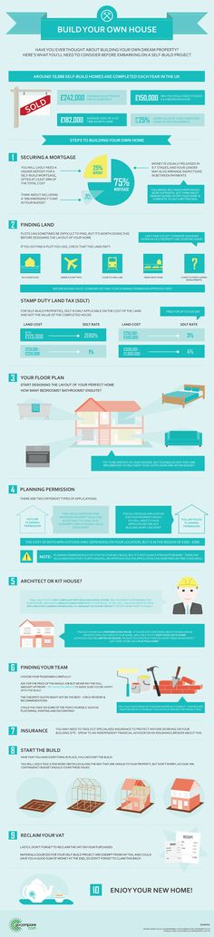 Build your own house - Mortgages - Gocompare.com