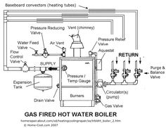 Article on tankless water heater and radiant heat closed