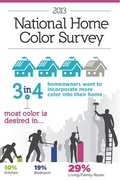 What is most Colorful in your home? Sherwin Williams color survey for National Painting week. Exterior Paint, Interior And Exterior, Budget Blinds, House Painter, Spring Home, Coordinating Colors, Texture Painting, Design Consultant, Colorful Interiors