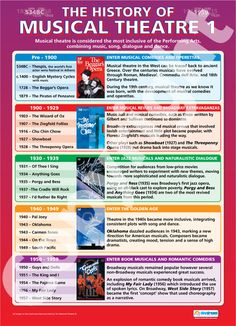 From our Drama poster range, the History of Musical Theatre 1 Poster is a great educational resource that helps improve understanding and reinforce learning. Drama Teacher, Drama Class, Drama Drama, Drama Theatre, Music Theater, Teaching Theatre, Teaching Music, Teaching Resources, Teaching Materials