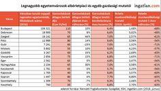 Versenytársakat kaptak a diákok az egyetemvárosok albérletpiacain, tovább emelkedhetnek a bérleti díjak | Gazdaság | Szeged - delmagyar.hu
