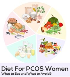 Diet For PCOS Women – What Foods To Eat And To Avoid?