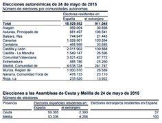 Censo electoral por Comunidades Autónomas para las elecciones autonómicas de 2015 por residentes nacionales y en el extranjero. Fuente: INE 2015