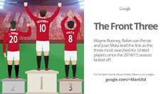 Wayne Rooney, Robin van Persie and Juan Mata were the most searched-for @manutd players in the first half of the 2014/15 Premier League season, as shown in this Google Trend.