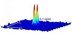 Wearable monitors measure dyes through skin  #biotech #nanotechnology #medicine