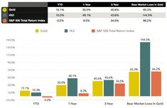 Today / Me Bar Chart, Graphics, Marketing, Graphic Design, Bar Graphs, Printmaking