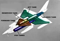 fuel tanks Military Jets, Military Aircraft, Fighter Pilot, Fighter Jets, Air Force Bomber, Galaxy 9, Strategic Air Command, Delta Wing, Commercial Plane
