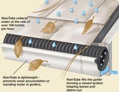 Renewable Energy for the Poor Man: Raintube - gutter debris deflection - made of recycled plastic - awesome for retrofitting.our gutters? Water Collection, Water Storage, Water Conservation, Home Repairs, Renewable Energy, Solar Energy, Solar Power, Home Projects, Planer