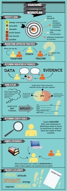 Instructional coaching infographic