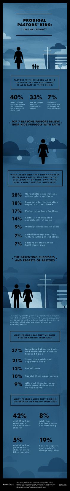 Prodigal Pastors' Kids: Fact or Fiction?  #BarnaGroup present their research on PK's and what Parent-Pastors learned