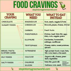 Food cravings~ what your body is really wanting.