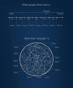 Time & Fibonacci