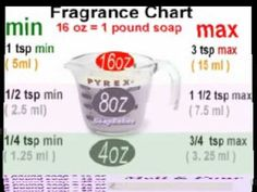 Fragrance oil measuring chart -  melt and pour soap. Use less if using essential oil.