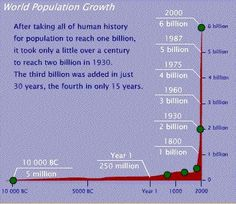 World Population Growth - the earth CAN NOT sustain this many people over the long term.