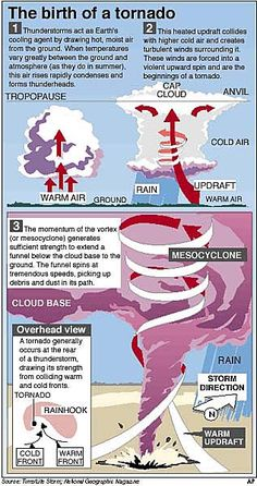 Tornado Formation: must have vertical wind direction shear, so ...