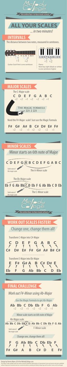 All Your Scales ... in two minutes! [music infographic]