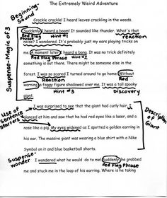 Annotated empowering writer's narrative piece. Teaching Writing, Writing Activities, Writing Ideas, Teaching Tools, Teaching Ideas, Empowering Writers, Drop Everything And Read, Lucy Calkins, Teachers Corner