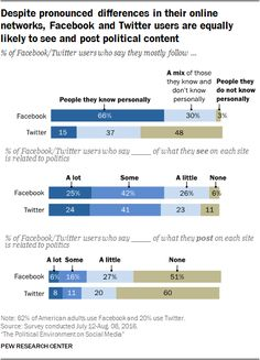 Some Americans enjoy the opportunities for political debate and engagement that social media facilitates, but many more express resignation, frustration over the tone and content of social platforms.