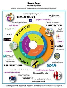 The Resume on Pinterest | Resume, Infographic Resume and Creative Res…