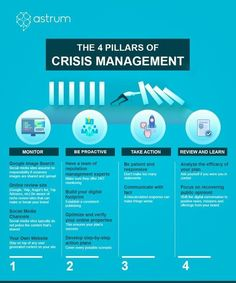 Learn the 4 pillars of crisis management in this blog! #ReputationManagement Program Management, Change Management, Risk Management, Business Management, Project Management, Corporate Communication, Effective Communication, Business Continuity Planning, How To Motivate Employees