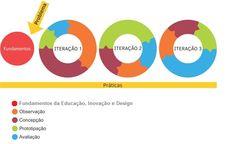 Educação Inovadora: Didáticas, Tecnologias, Design e Autoria (NOVO) - Singularidades