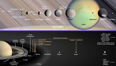 Saturn and its Moons create a Solar System in miniature