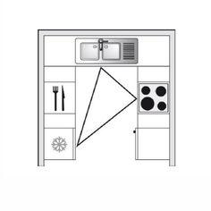 Plans de cuisine fermée de 3 à 9 m2 | Cuisine, Kitchen things and ...