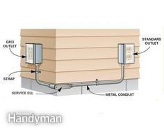 1000 Ideas About Outdoor Outlet On Pinterest The Family Handyman Electrical Outlets And