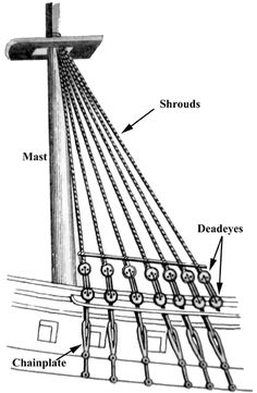 Standing rigging on a square-rigged vessel (illustrated