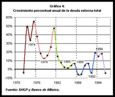 La economía de México al final del siglo XX. Line Chart, Late 20th Century, Viva Mexico, Mexican