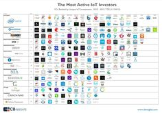 The Most Active VCs In The Internet Of Things And Their Investments In One Infographic I CBinsights Trade Finance, Future Jobs, Co Working, Smart City, Day Trading, Big Data, Business Marketing, Finance Business, Business Planning