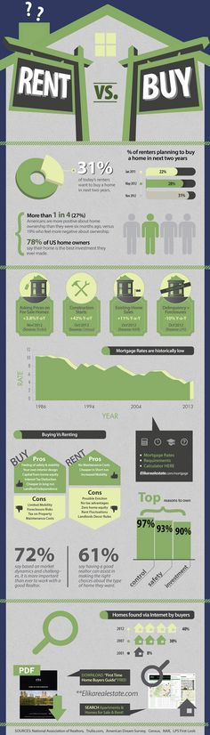 Home Buying vs Renting Infographic... We always go with buying, it's an investment for us!